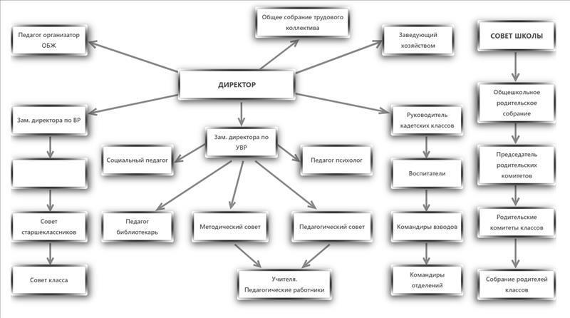 Схемы структуры и органов управления